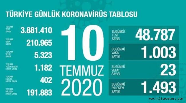 Türkiye Korona Tablosu (10 Temmuz 2020)