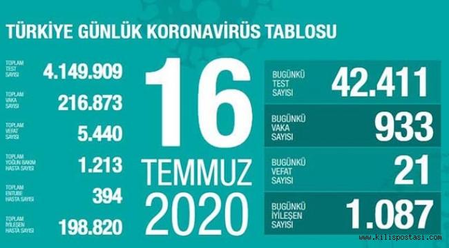 Türkiye Korona Tablosu (16 Temmuz 2020)