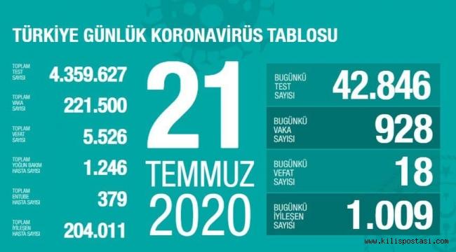 Türkiye Korona Tablosu (21 Temmuz 2020)