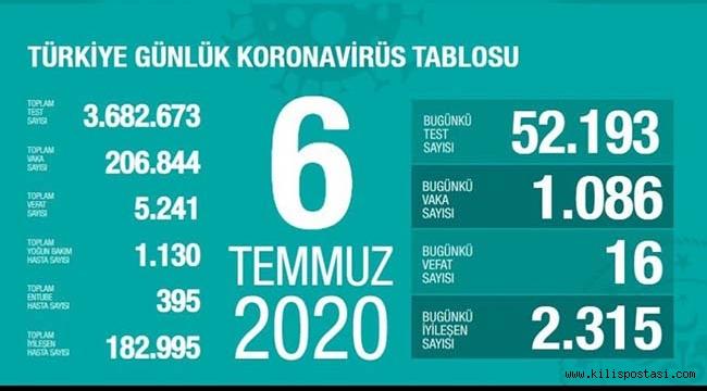 Türkiye Korona Tablosu (6 Temmuz 2020)