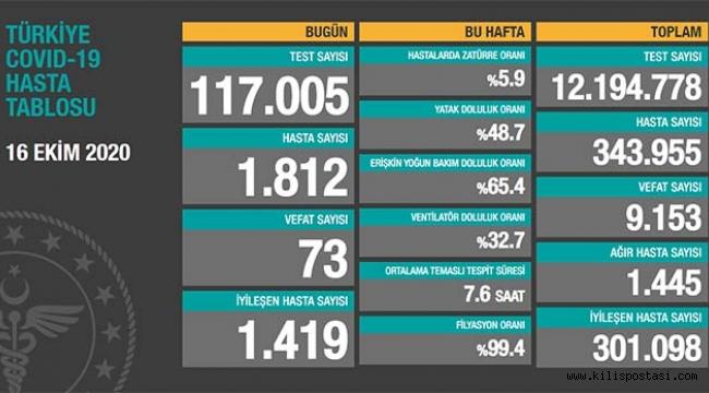 Türkiye Korona Tablosu (16 Ekim 2020)