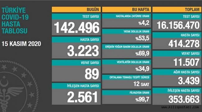 Türkiye Korona Tablosu (15 Kasım 2020)