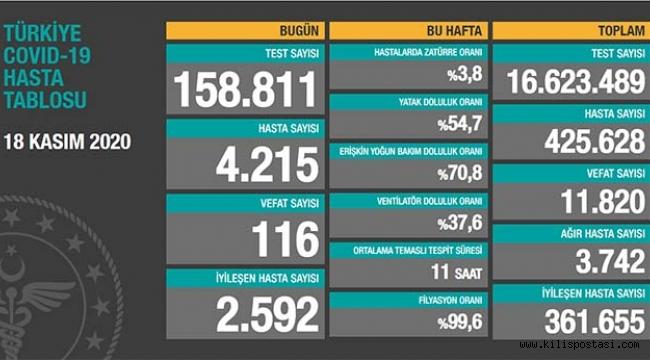 Türkiye Korona Tablosu (18 Kasım 2020)