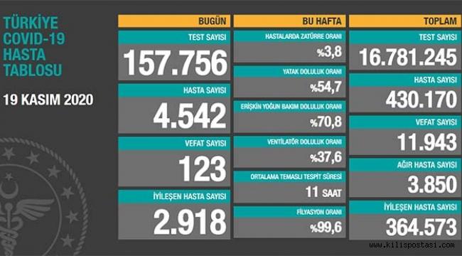 Türkiye Korona Tablosu (19 Kasım 2020)
