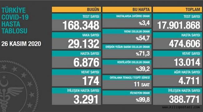 Türkiye Korona Tablosu (26 Kasım 2020)