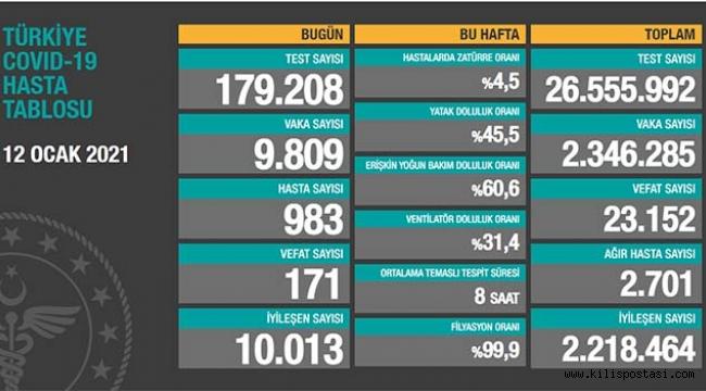Türkiye Korona Tablosu (12 Ocak 2021)