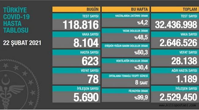 Türkiye Korona Tablosu (22 Şubat 2021)