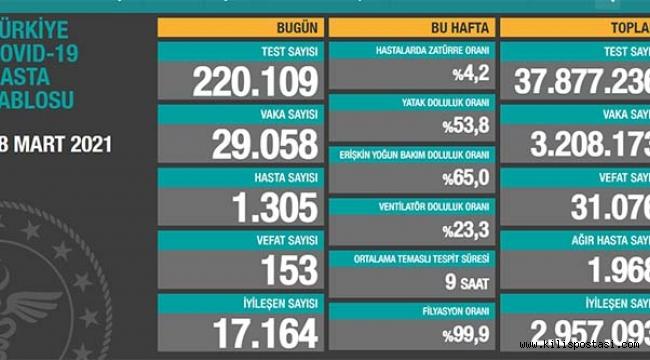 Türkiye Korona Tablosu (28 Mart 2021)