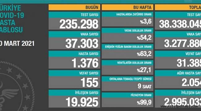 Türkiye Korona Tablosu (30 Mart 2021)