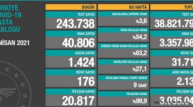 Türkiye Korona Tablosu (1 Nisan 2021)