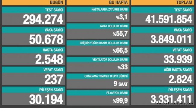 Türkiye Korona Tablosu (11 Nisan 2021)