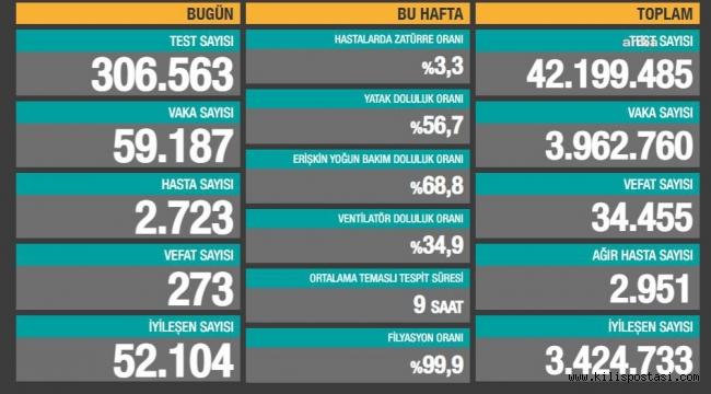 Türkiye Korona Tablosu (13 Nisan 2021)