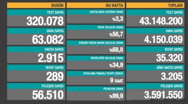 Türkiye Korona Tablosu (16 Nisan 2021)
