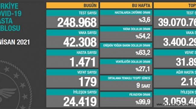 Türkiye Korona Tablosu (2 Nisan 2021)