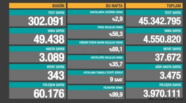 Türkiye Korona Tablosu (23 Nisan 2021)