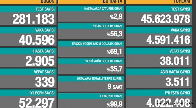Türkiye Korona Tablosu (24 Nisan 2021)