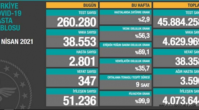 Türkiye Korona Tablosu (25 Nisan 2021)