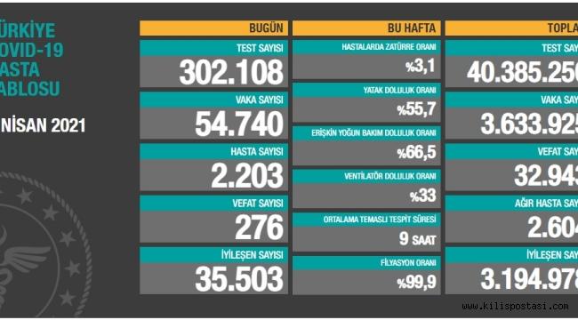 Türkiye Korona Tablosu (7 Nisan 2021)