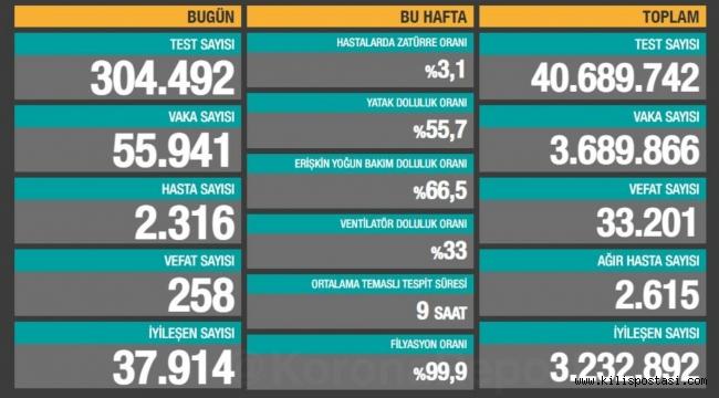 Türkiye Korona Tablosu (8 Nisan 2021)