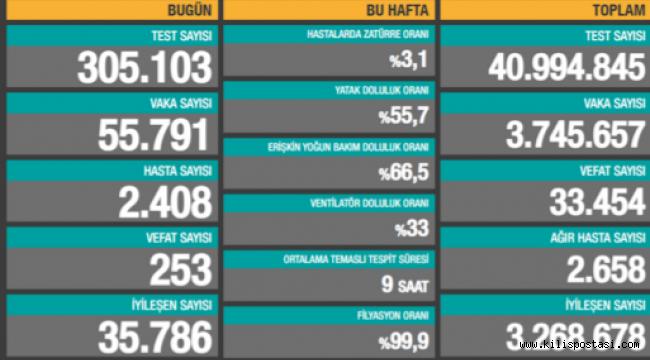 Türkiye Korona Tablosu (9 Nisan 2021)