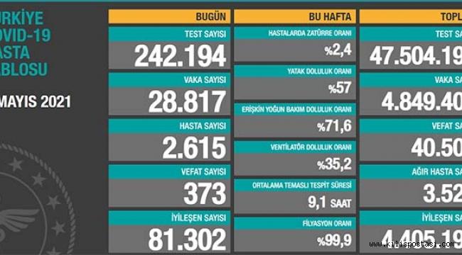 Türkiye Korona Tablosu (1 Mayıs 2021)