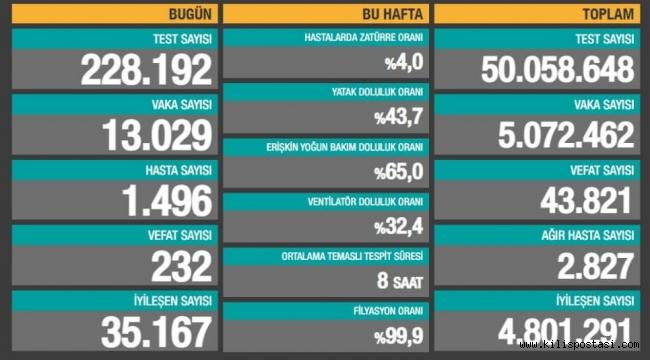 Türkiye Korona Tablosu (12 Mayıs 2021)