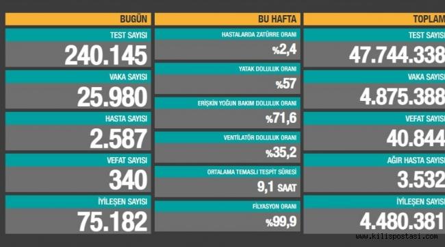 Türkiye Korona Tablosu (2 Mayıs 2021)