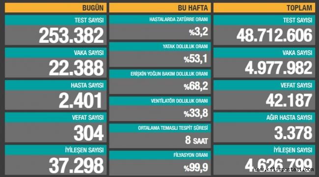 Türkiye Korona Tablosu (6 Mayıs 2021)