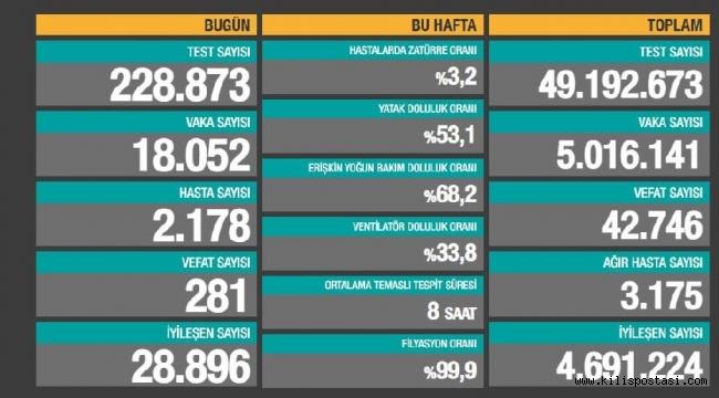 Türkiye Korona Tablosu (7 Mayıs 2021)