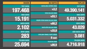 Türkiye Korona Tablosu (9 Mayıs 2021)